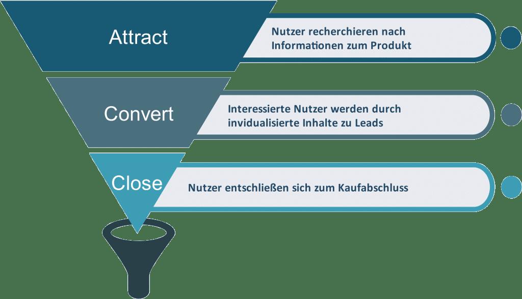 Die drei Phasen eines Sales Funnels oder Marketing Funnels für Customer Analytics