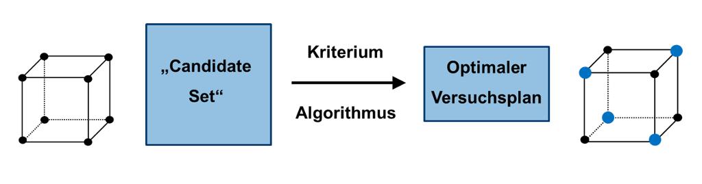 Grundprinzip für die statistische Versuchsplanung und statistische Prozesskontrolle
