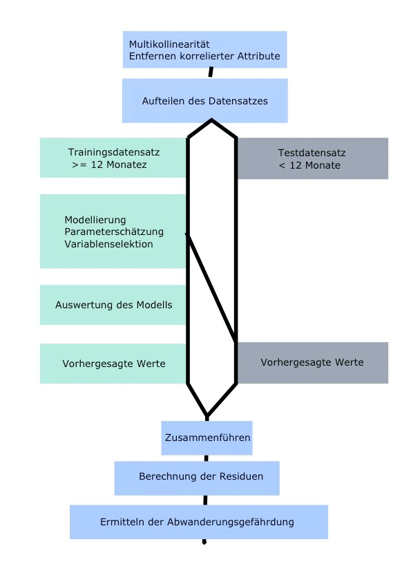 Schematische Darstellung der prädiktive Analyse für Churn Prediction durch Churn Prediction