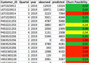 Berechnung der Abwanderungswahrscheinlichkeit durch predictive Analytics für das Churn Management
