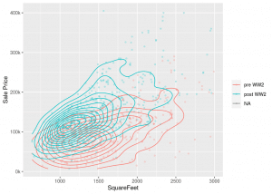 Heat maps in ggplot (R) with an additional factor