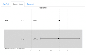 Shiny Dashboard für die Überlebenszeitanalyse und Kaplan-Meier Plot