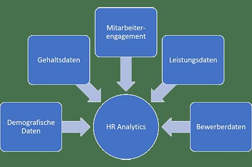 People Analytics und predictive HR Analytics können Daten aus verschiedenen Quellen kombinieren