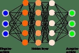 Architektur eines künstlichen neuronalen Netzes mit hidden layer