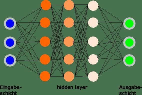 Ein Convolutional Neural Network (CNN) bzw. Neuronales Netzwerk für Deep Learning