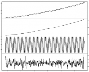 Kostenanalyse durh Zeitreihenanalyse mit einer Zerlegung in Bestandteile. Trend; Saisonalität; Unregelmäßigkeit.