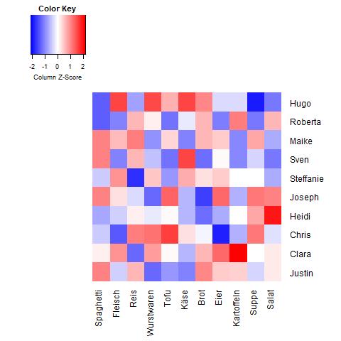 Heatmap Matrix mit zufälligen Daten