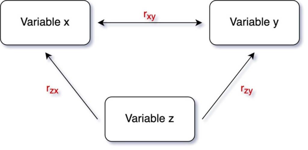 Schaubild für partielle Korrelation mit einer Kontrollvariable