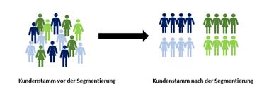 Darstellung des Kundensegmentierung Verfahren und ABC Verfahren