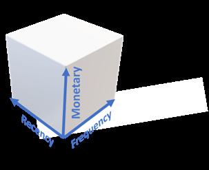 RFM Analyse: die 3 Dimensionen Recency, Monetary und Frequency