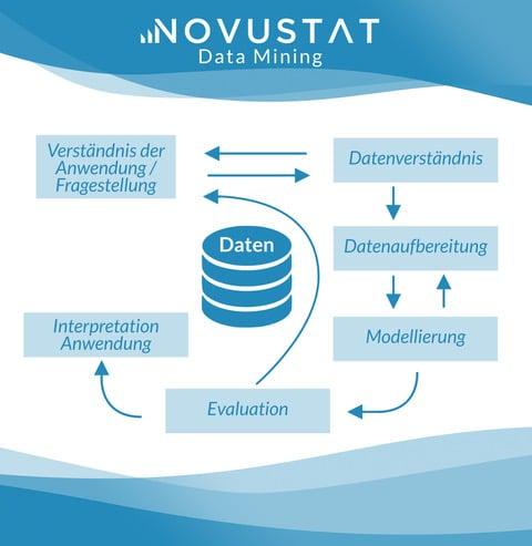 Data Mining CRISP Data Mining Unternehmen