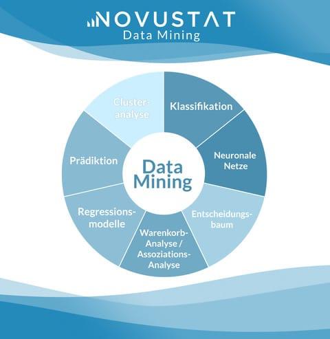 Data Mining Verfahren Data Mining Methoden