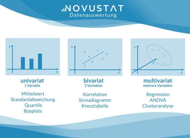 Datenauswertung Daten auswerten Übersicht Auswertung Daten