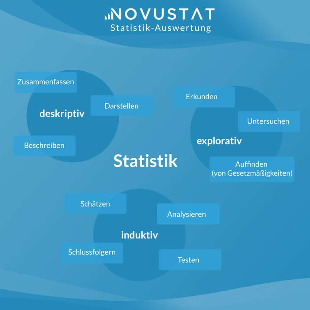 Statistik Auswertung Auswertung Hilfe