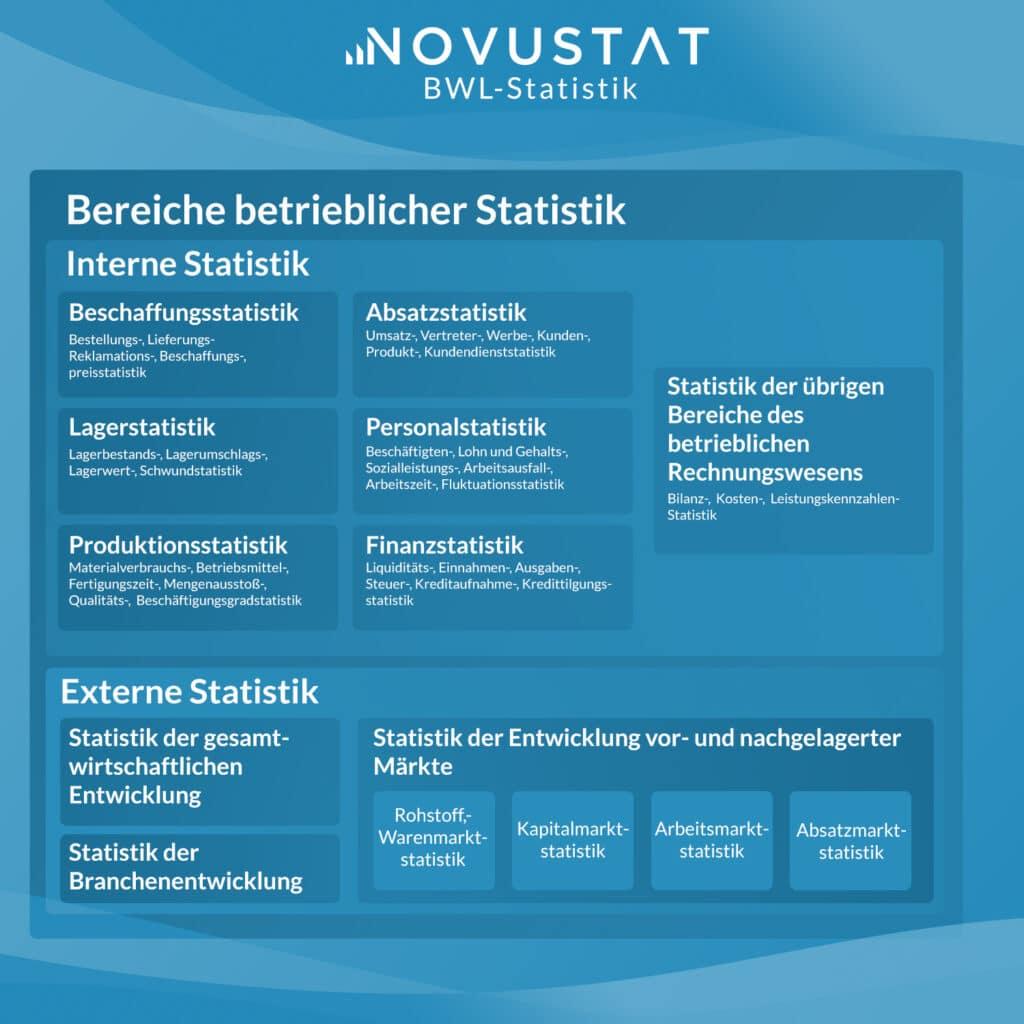 Statistik BWL