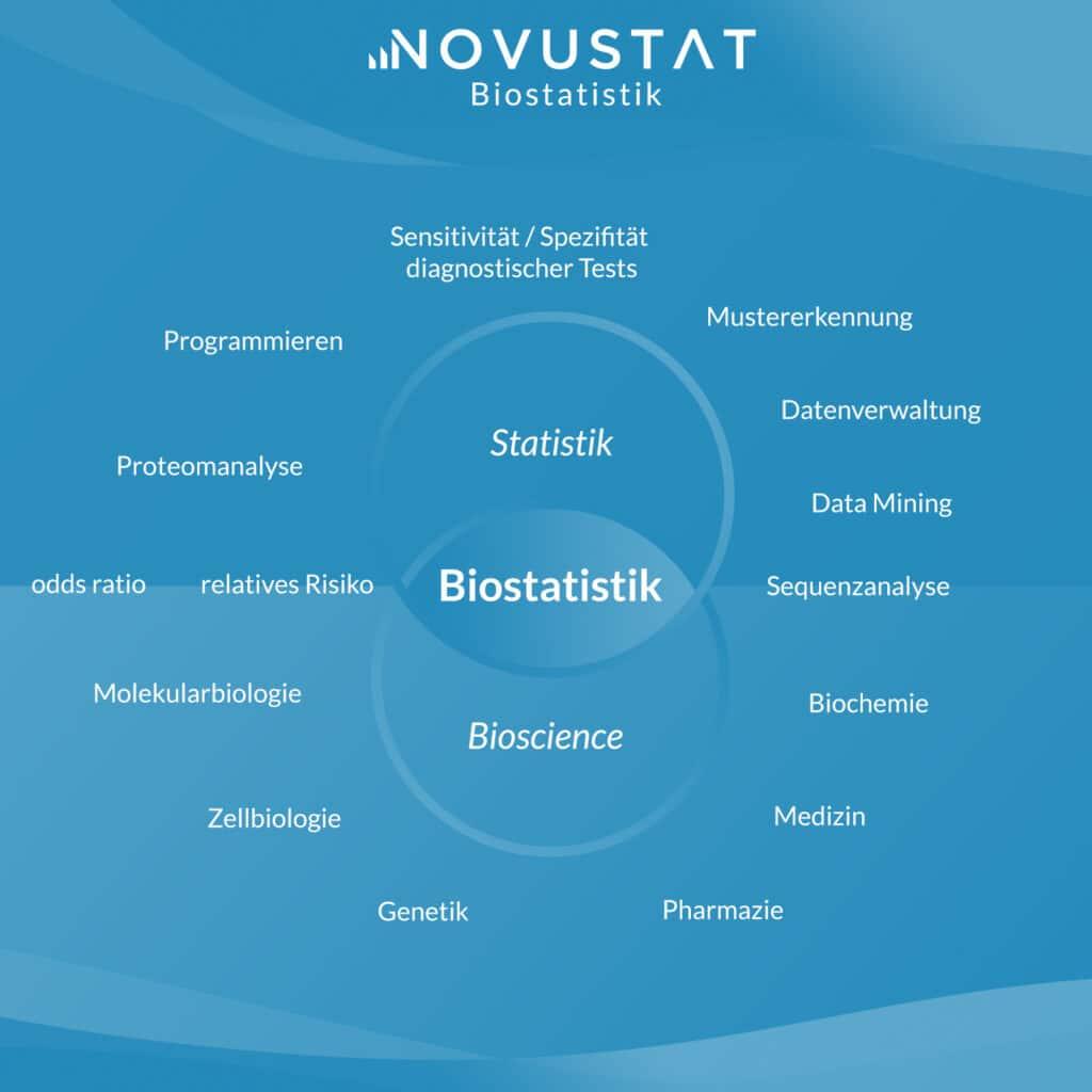 Biostatistik Statistik Bioscience