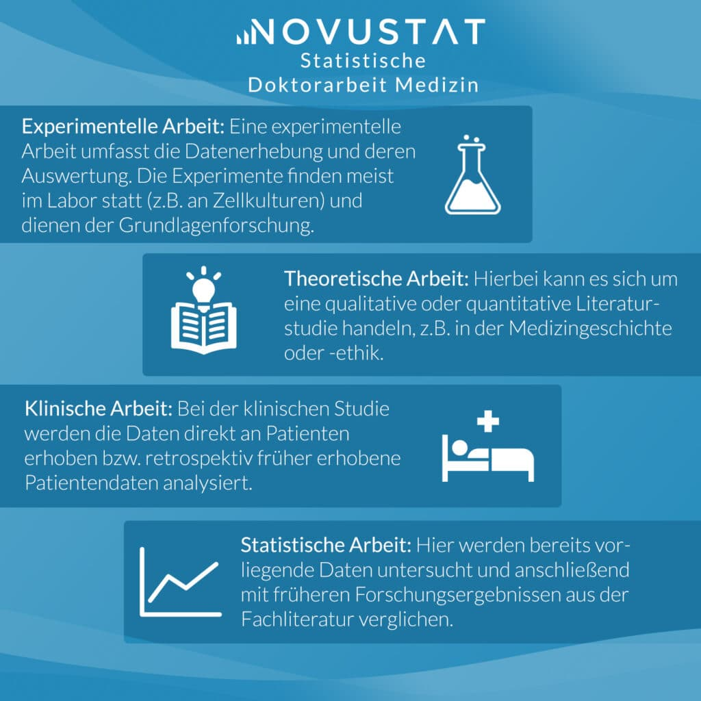 Statistische Doktorarbeit Medizin Medizin Dissertation Statistik