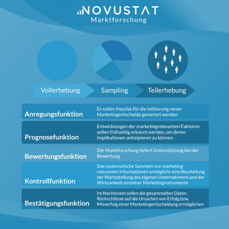 Statistik Marktforschung | NOVUSTAT Statistik-Beratung